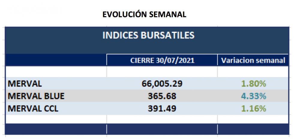 Índices Bursátiles - Evolución semanal al 30 de julio 2021