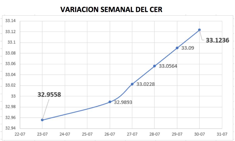 Variación semanal del CER al 30 de julio 2021