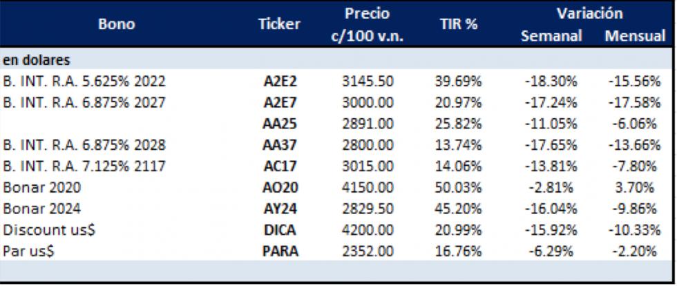 Bonos argentinos en dólares al 16 de agosto 2019