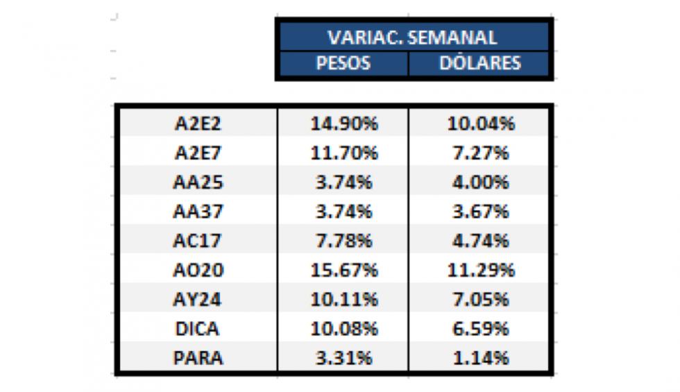Bonos en dolares - Variaciones al 10 de enero 2020