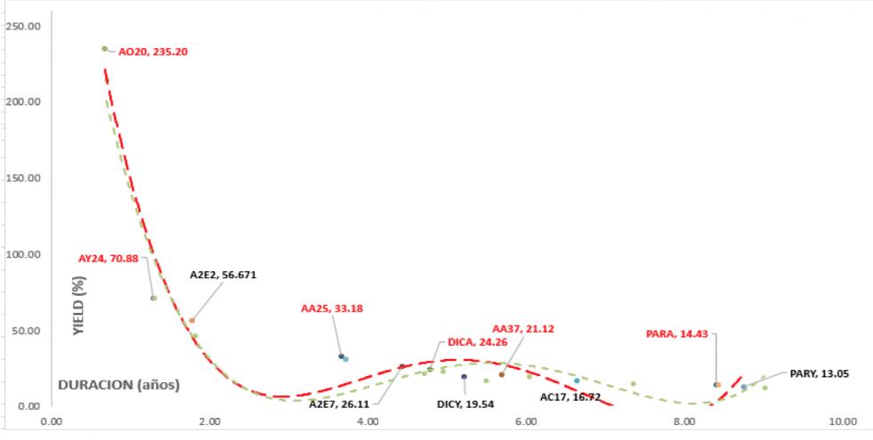 Bonos - Curva de rendimiento  al 24 de enero 2020