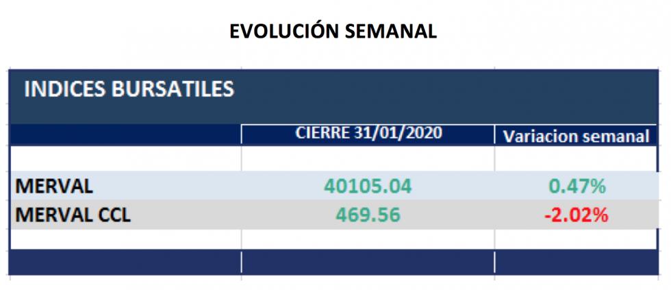 Índices Bursátiles - Evolución semanal al 31 enero 2020