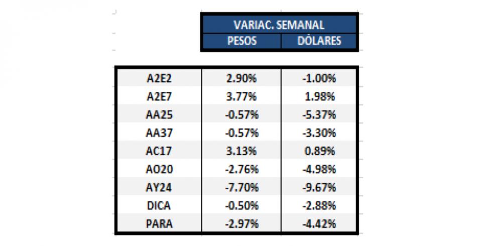 Bonos en dólares - Variación semanal al 31 enero 2020
