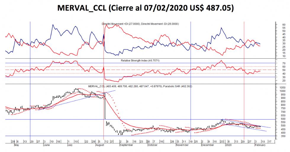 Evolucion del MERVAL  CCL al 7 de febrero 2020