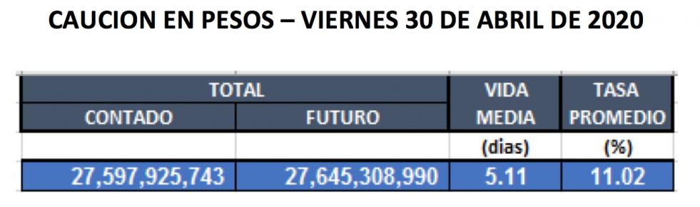Cauciones en pesos al 30 de abril 2020