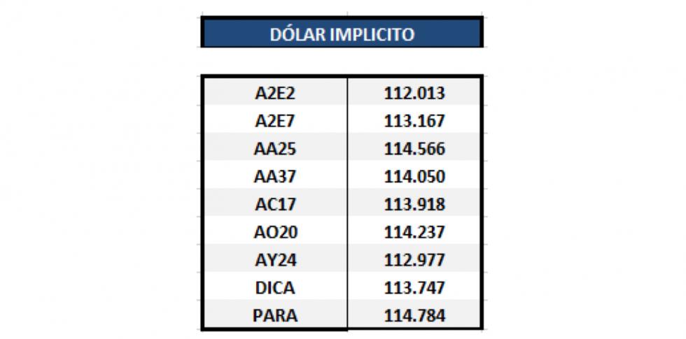 Bonos argentinos en dólares - Dólar implícito al 8 de mayo 2020