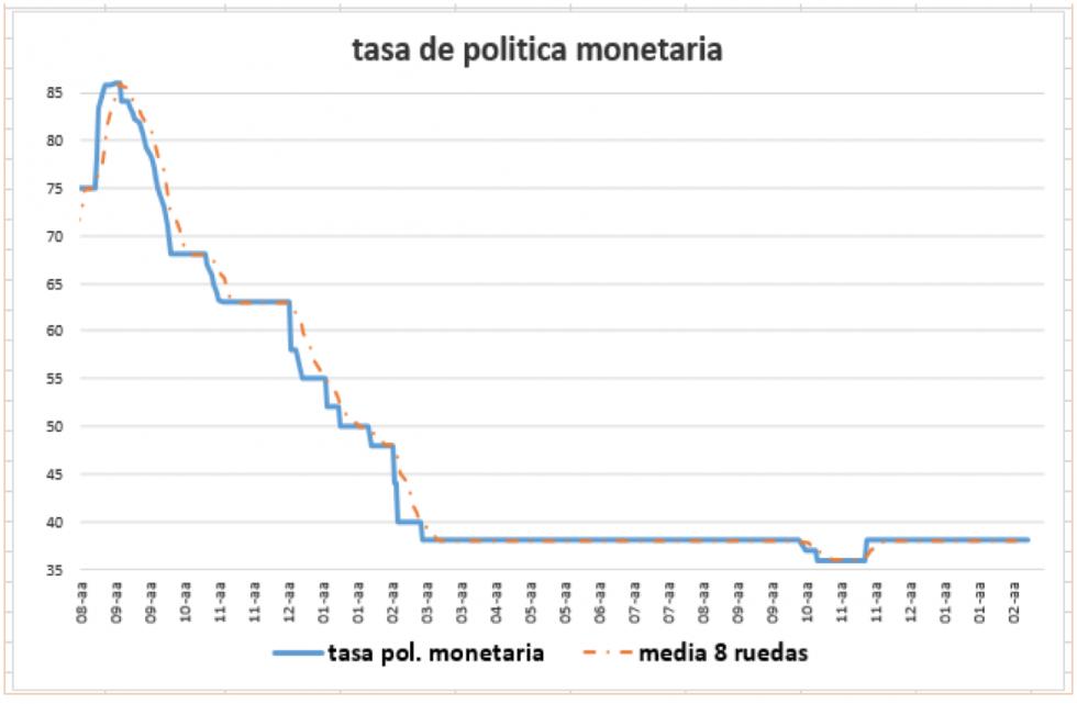 Tasa de política monetaria al 19 de febrero 2021