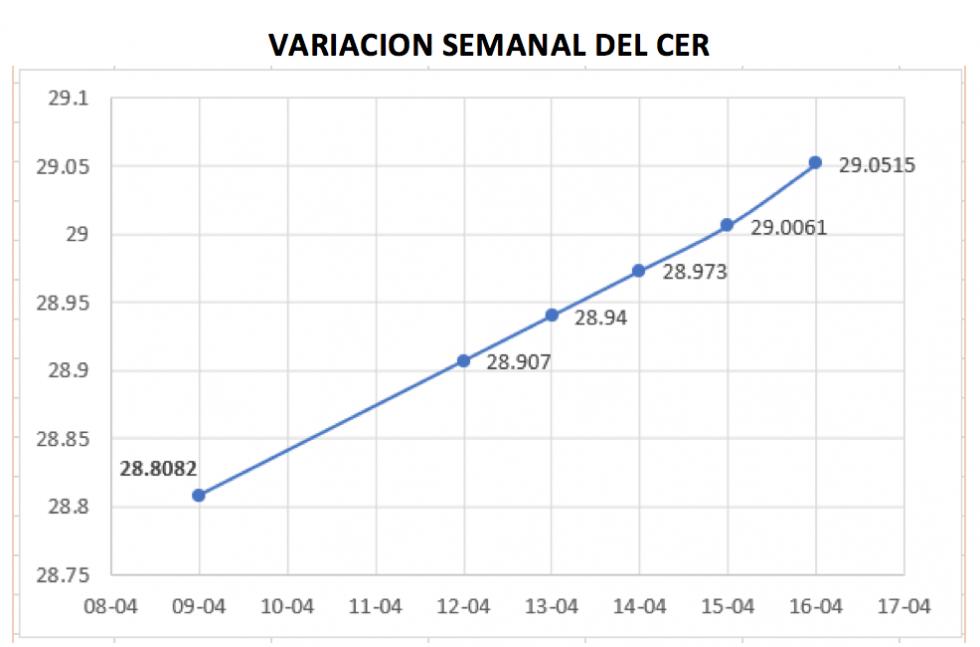 Variación semanal del CER al 16 de abril 2021