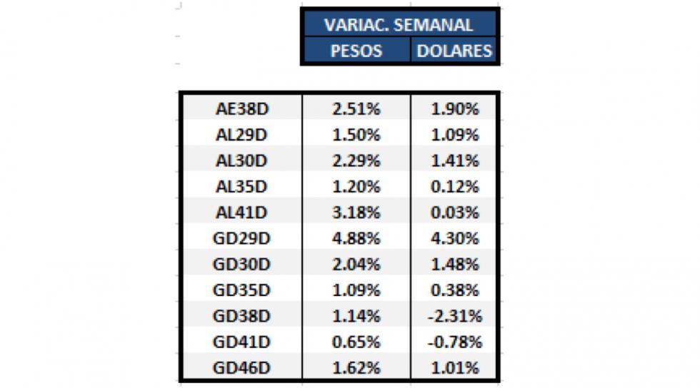 Bonos argentinos emitidos en dolares - Variación semanal al 4 de junio 2021