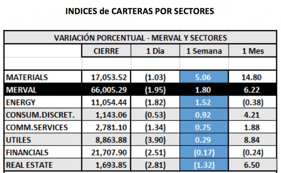 Índices Bursátiles - MERVAL por sectores al 30 de julio 2021