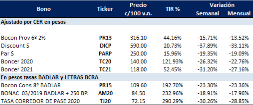 Bonos argentinos en pesos al 16 de agosto 2019