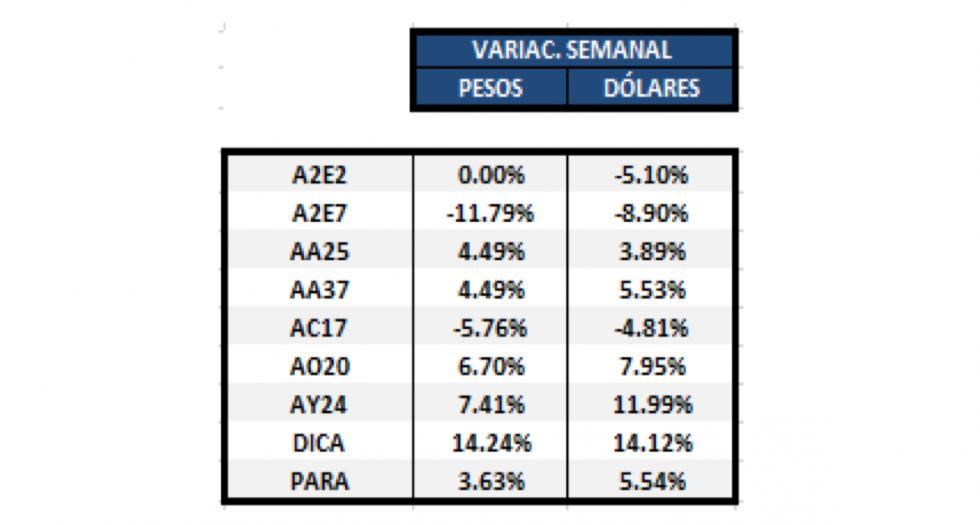 Bonos en dolares - Variaciones Semanales al 1ro de noviembre 2019