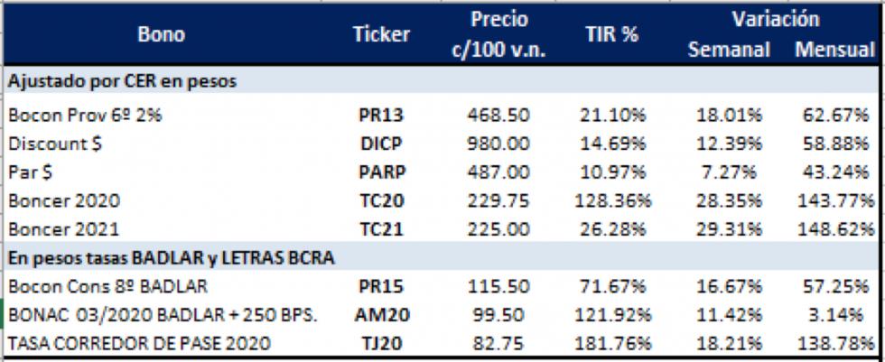 Bonos en pesos - Variaciones al 10 de enero 2020