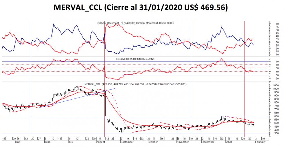 Índice SP MERVAL CCL - Evolución semanal al 31 enero 2020