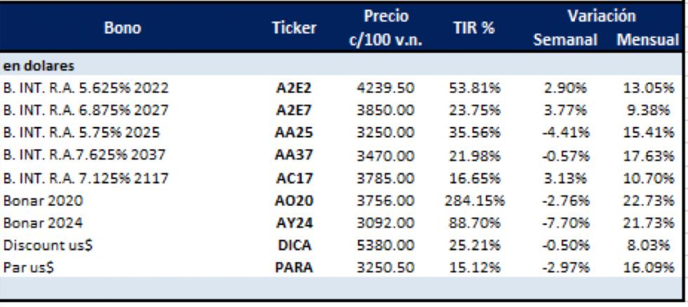 Bonos argentinos en dólares al 31 enero 2020
