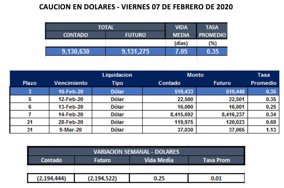 Cauciones en dolares al 7 de febrero 2020