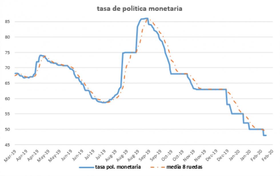 Tasa de política monetaria 7 de febrero 2020