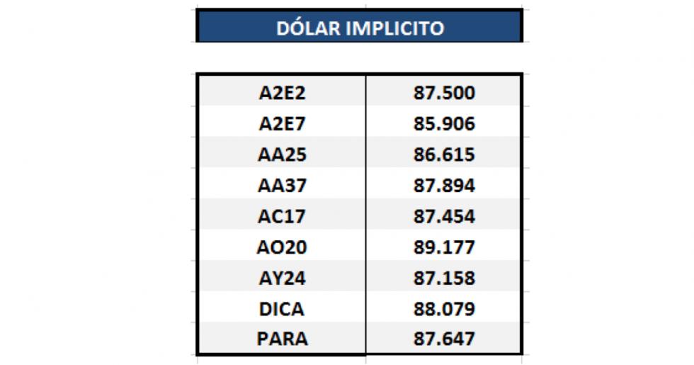 Bonos argentinos en dólares - Dolar implícito 13 de marzo 2020
