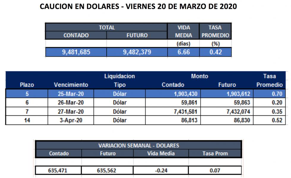 Cauciones en dólares al 20 de marzo 2020
