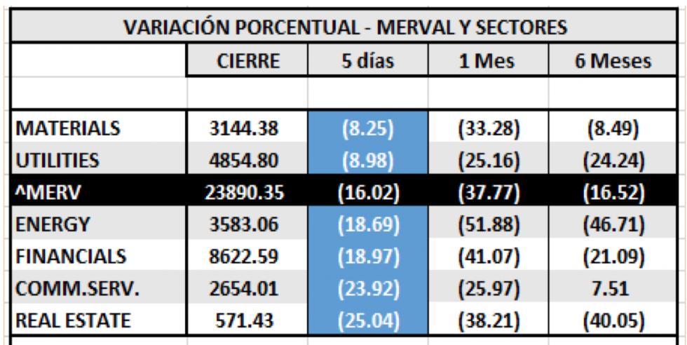 SP MERVAL  y Sectores al 20 de marzo 2020