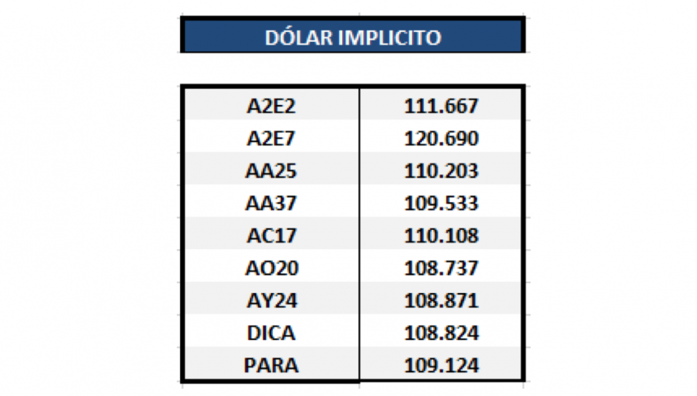 Bonos argentinos en dólares - Dólar implícito al 30 de abril 2020