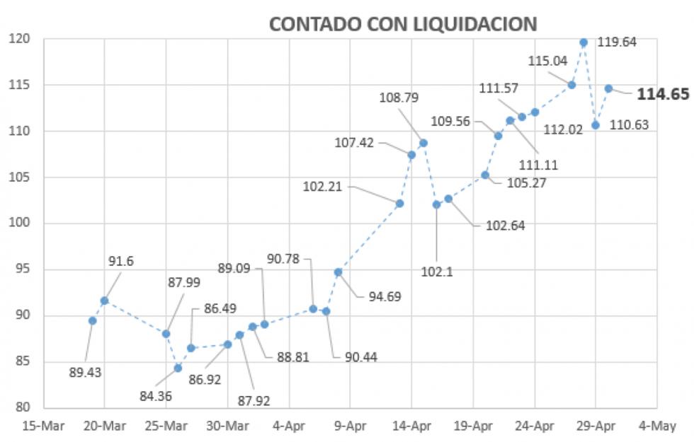 Contado con Liquidacion al 30 de abril 2020