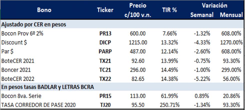 Bonos argentinos en pesos al 8 de mayo 2020