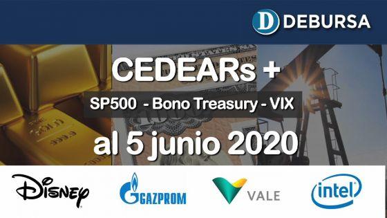 Análisis de CEDEARS al 5 de junio 2020. Relación con índices internacionales (SP 500, bonos  y Vix)