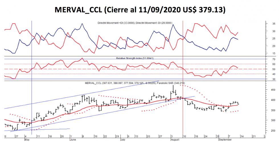 Índices bursátiles - MERVAL CCL al 11 de septiembre 2020