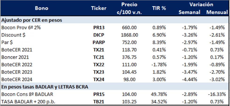 Bonos argentinos en pesos al 9 de octubre 2020