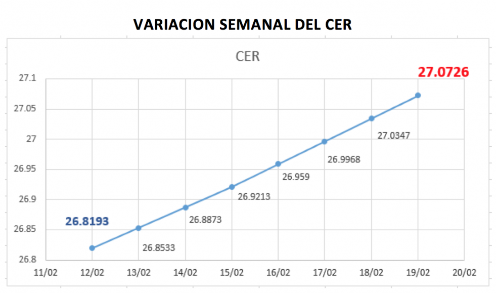 Variacion semanal del índice CER al 19 de febrero 2021