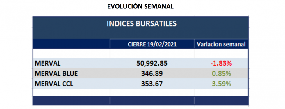 Índices burspatiles - Evolución semanal al 19 de febrero 2021