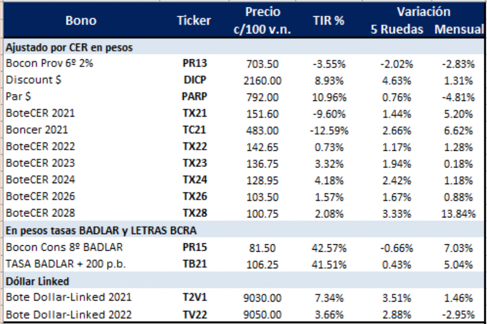 Bonos argentinos en dolares al 16 de abril 2021