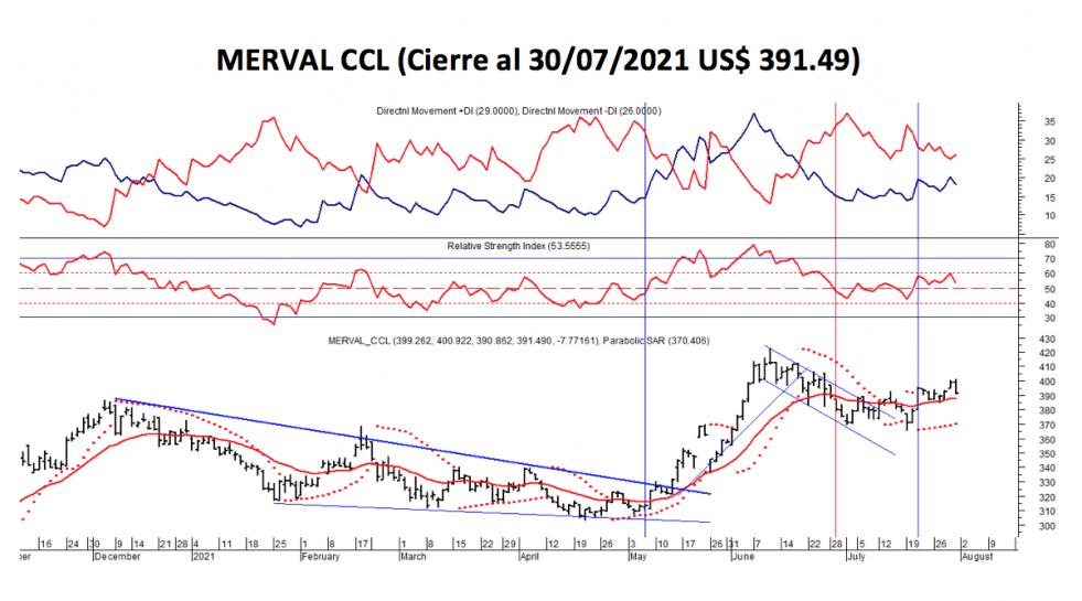 Índices Bursátiles - MERVAL CCL al 30 de julio 2021