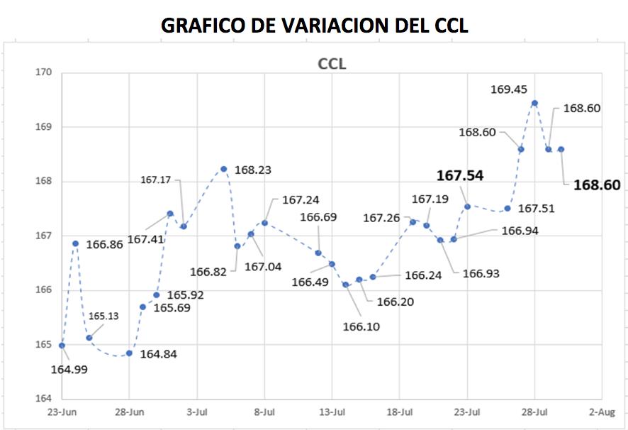 Variación semanal del CCL al 30 de julio 2021
