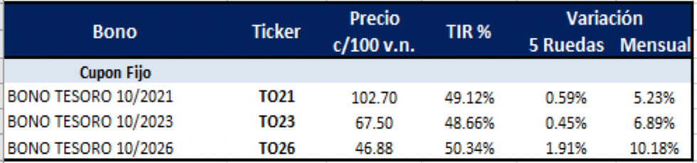 Bonos argentinos en pesos al 30 de julio 2021