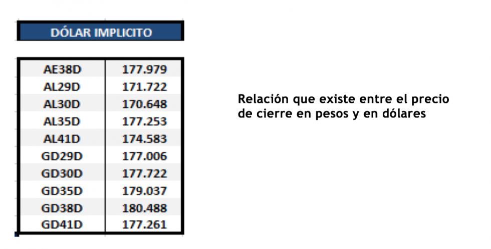 Bonos argentinos en dólares al 10 de septiembre 2021