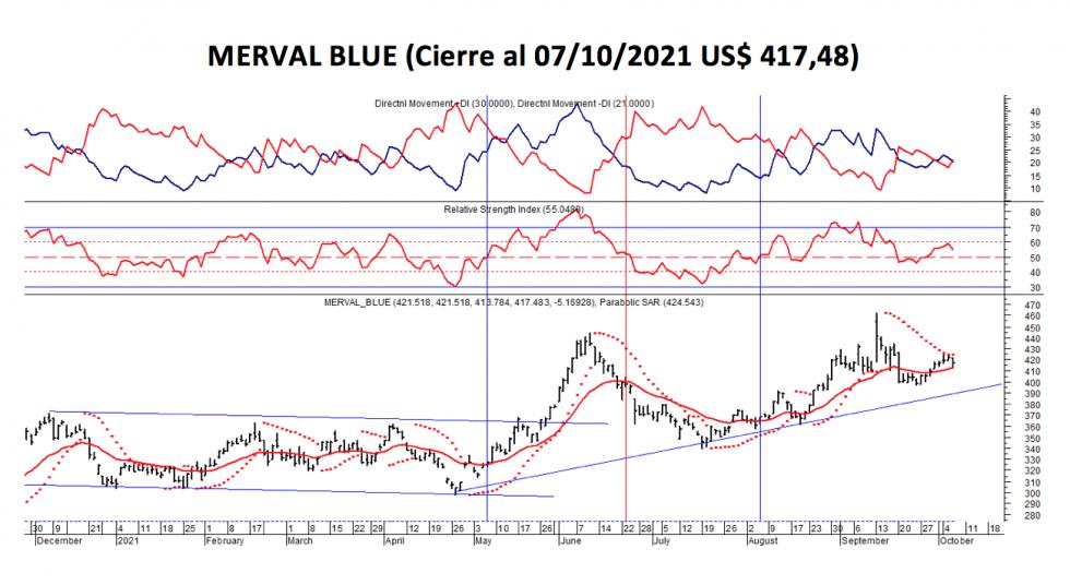 Índices bursátiles - MERVAL blue al 7 de octubre 2021