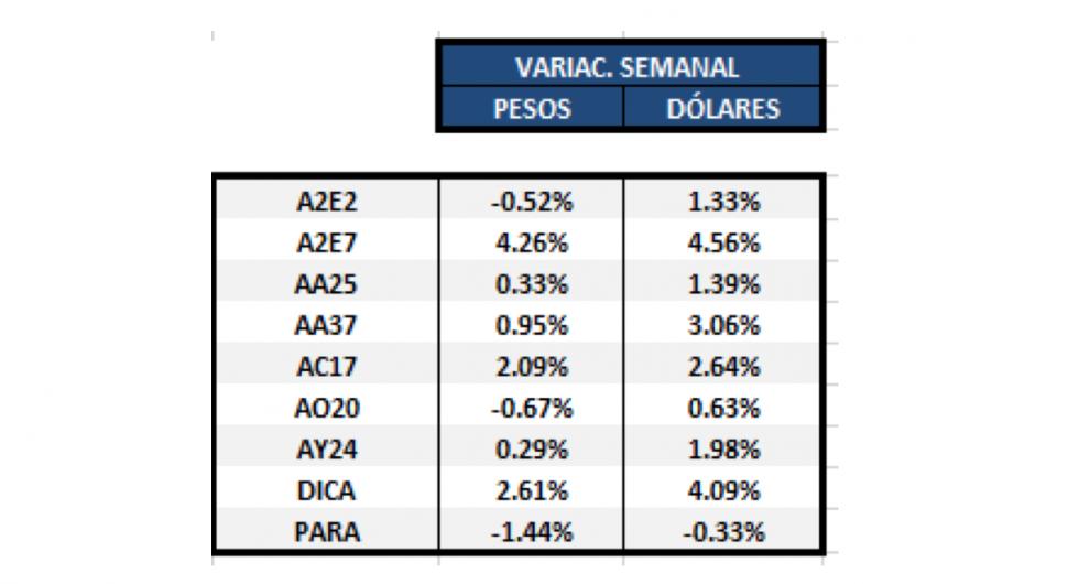 Variación semanal Bonos en dolares al 5 de Julio 2019