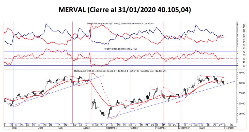 Índice SP MERVAL - Evolución semanal al 31 enero 2020