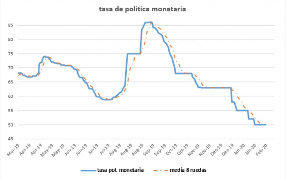 Tasa de política monetaria al 31 enero 2020