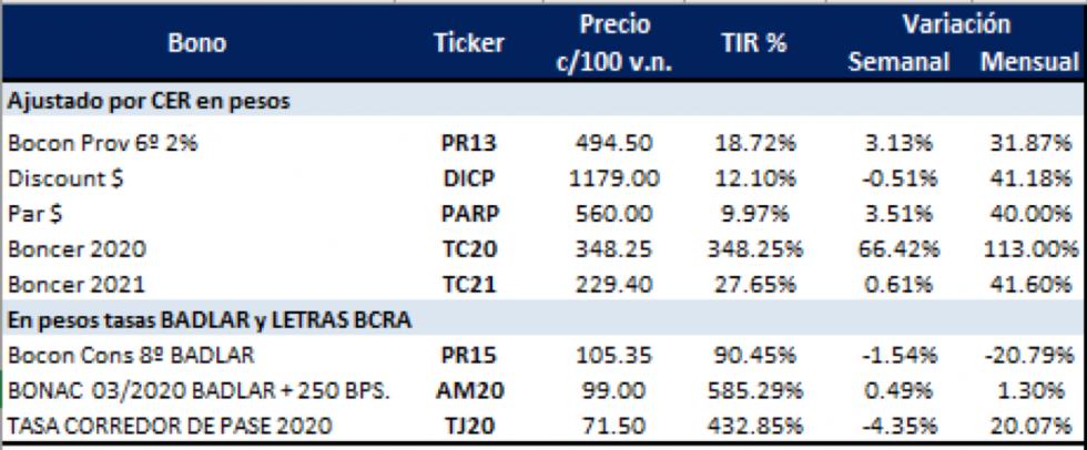Bonos argentinos en pesos al 7 de febrero 2020