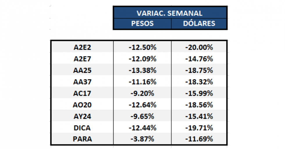 Bonos argentinos en dólares - Variaciones semanales al 13 de marzo 2020