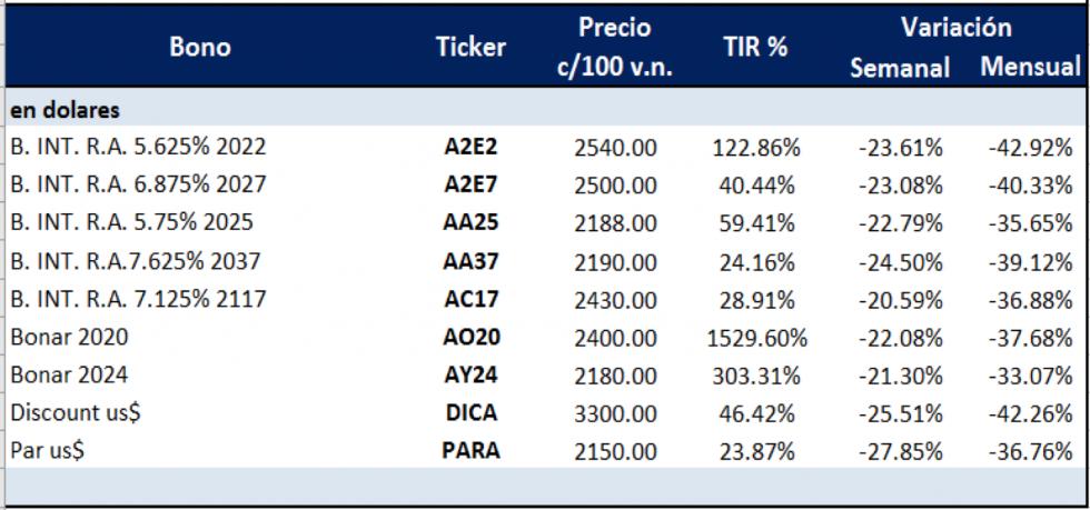 Bonos argentinos en dólares  al 20 de marzo 2020