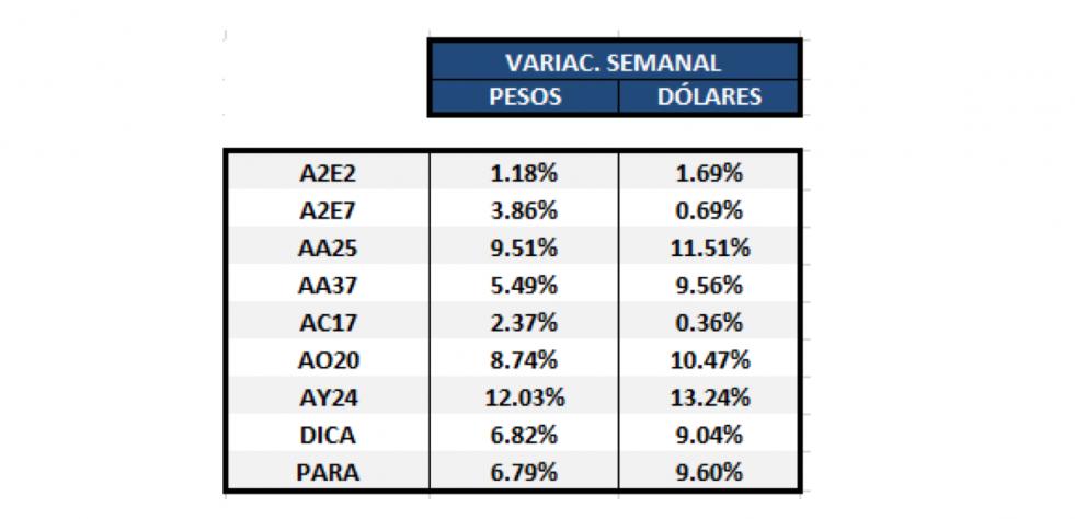 Bonos argentinos en dólares - Variación semanal al 30 de abril 2020