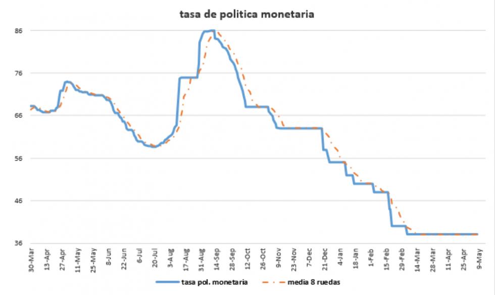 Tasa de política monetaria al 8 de mayo 2020