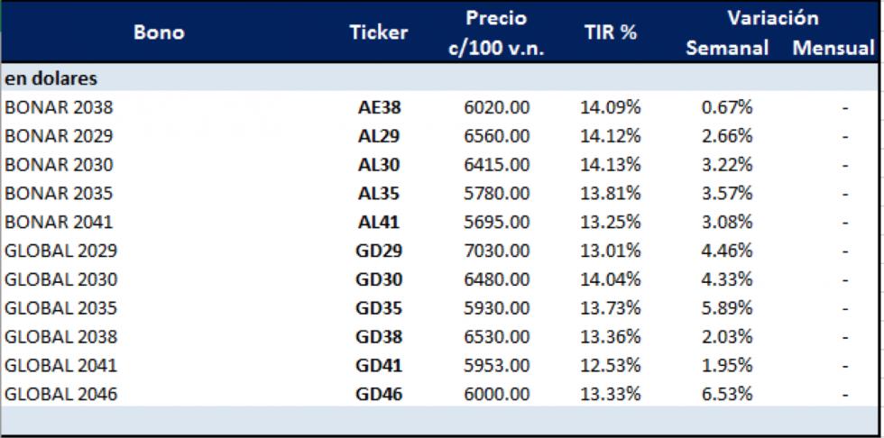 Bonos argentinos en dólares al 9 de octubre 2020